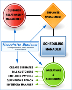 Scheduling Manager — Service Business Software Solution